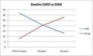 Trends in Death Associated With Abuse of Volatile Substances 1971-2006